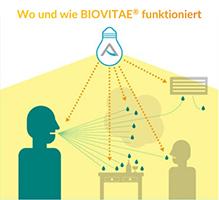 Biovitae Funktion
