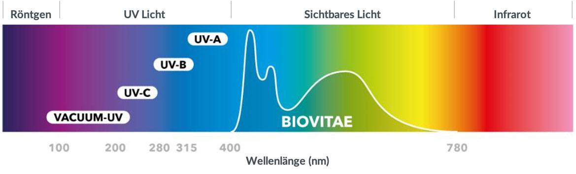 Biovitae Frequenz